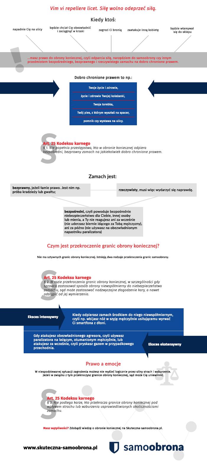 Prawo do obrony infografika